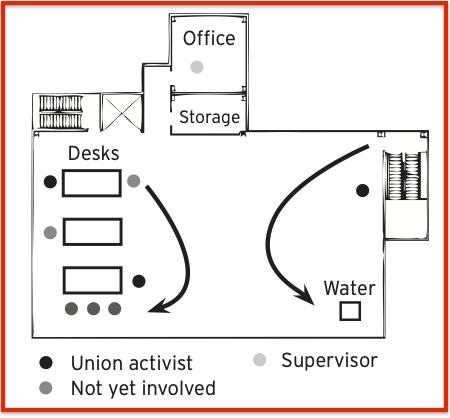 Arbetsplatsorganisering kan handla om att kartlägga arbetsplatsen